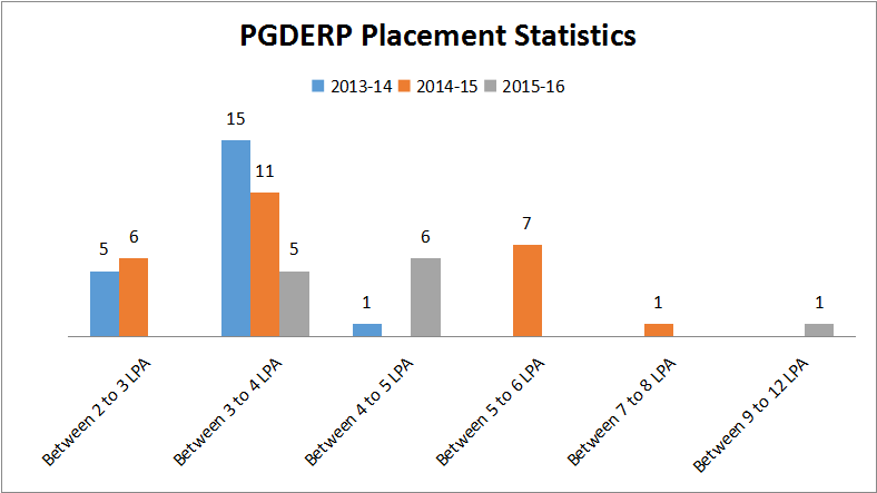 Placement_statistics2