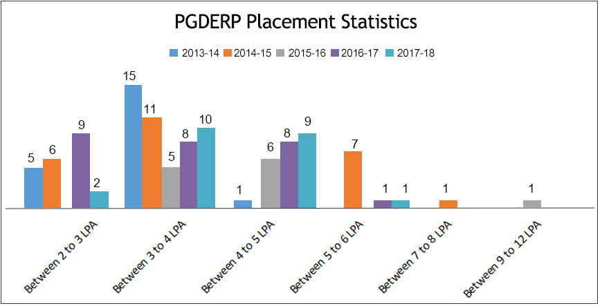 pgderp_placement_statistics